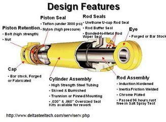 custom hydraulic equipment